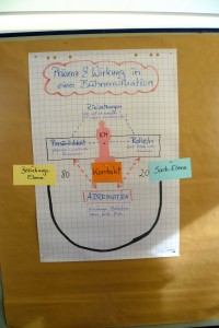 IECA Weiterbildung zum Eventmanager 4