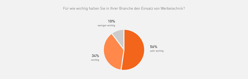 Umfrage viaprinto Werbetechnik