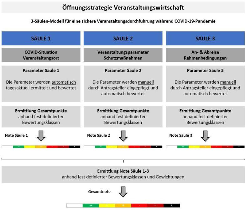Studie Nachhaltige Öffnungsstrategie für die Veranstaltungswirtschaft des R.I.F.E.L. e. V.