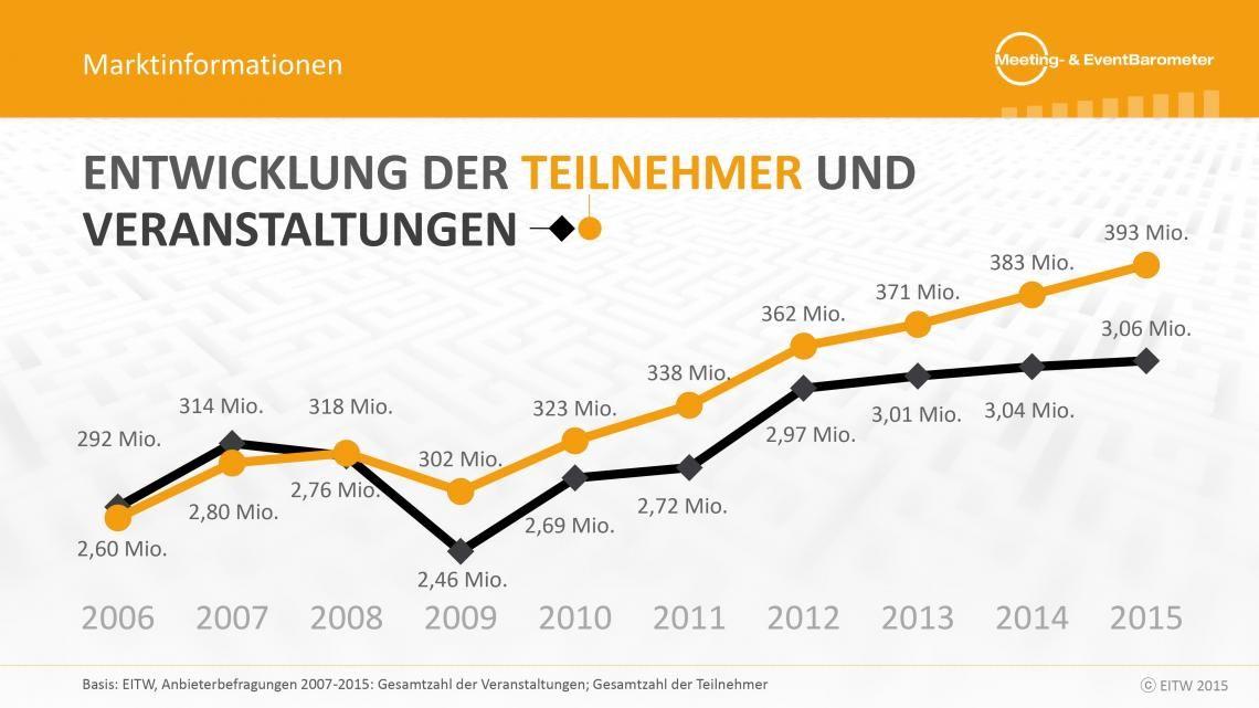 Fast 400 Millionen Menschen besuchen Veranstaltungen in Deutschland - Meeting- & EventBarometer Deutschland