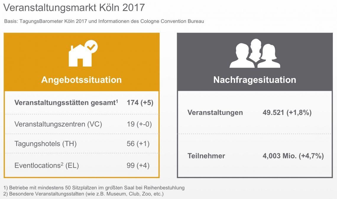 Kölner Tagungsmarkt knackt 4-Millionen-Marke