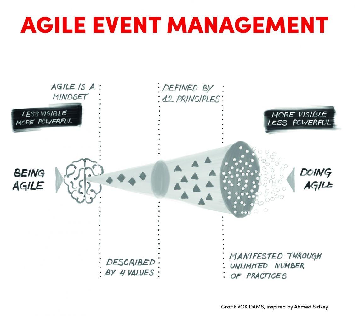 Agile Event Management - VOK DAMS Fachbuch erschienen