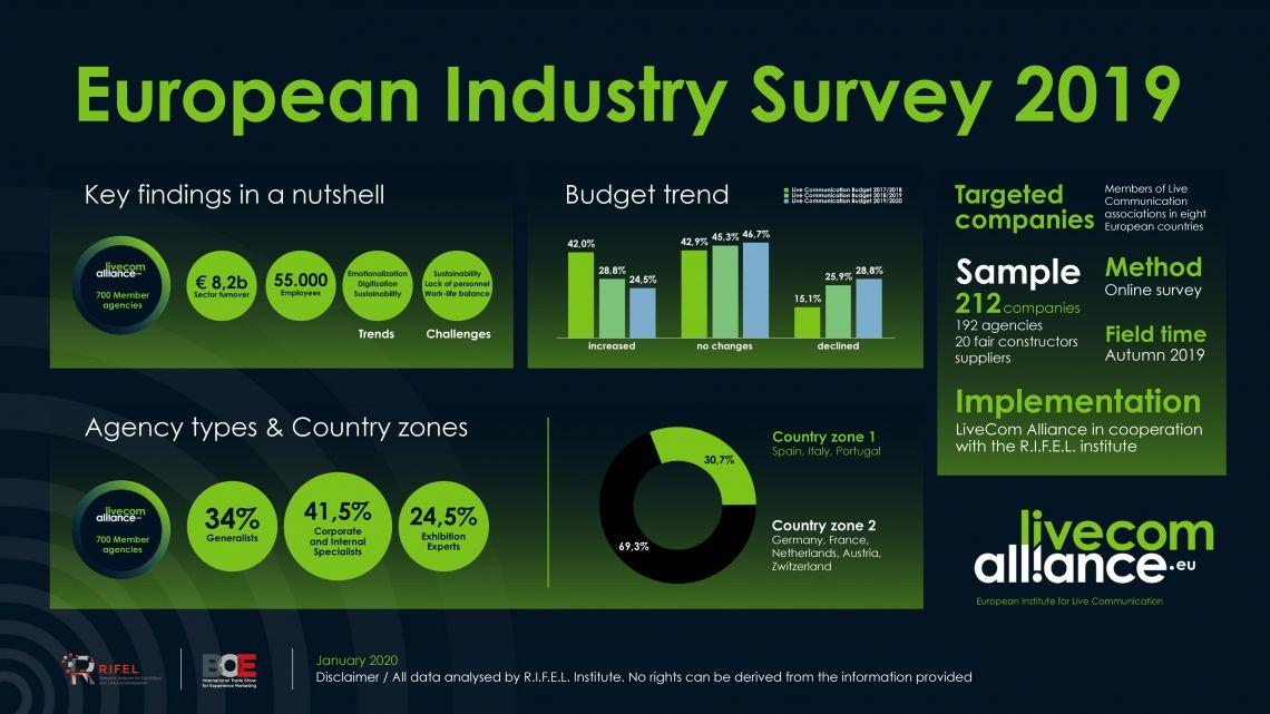 LiveCom Alliance veröffentlicht European Industry Survey in Kooperation mit R.I.F.E.L. e.V.