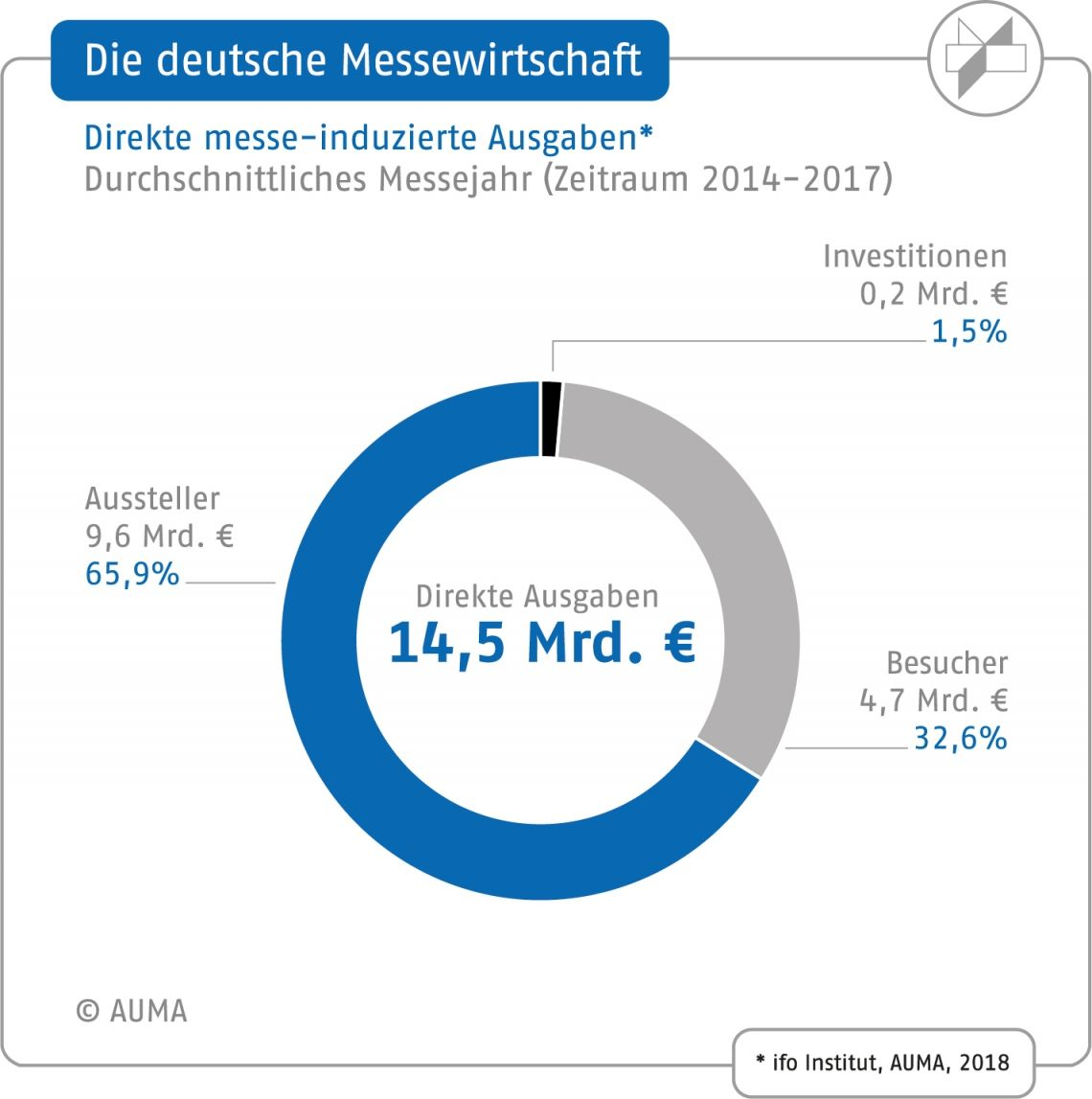 Infografiken zur Messewirtschaft jetzt zum Download