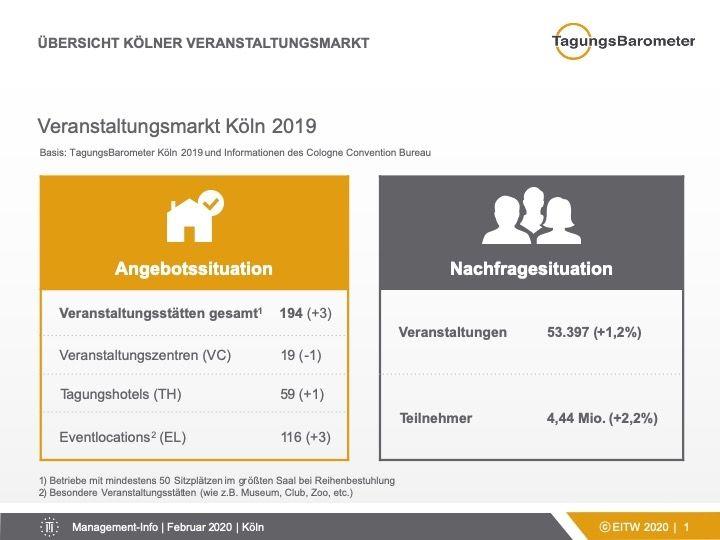 Kölner Tagungsmarkt wächst auch 2019 konstant