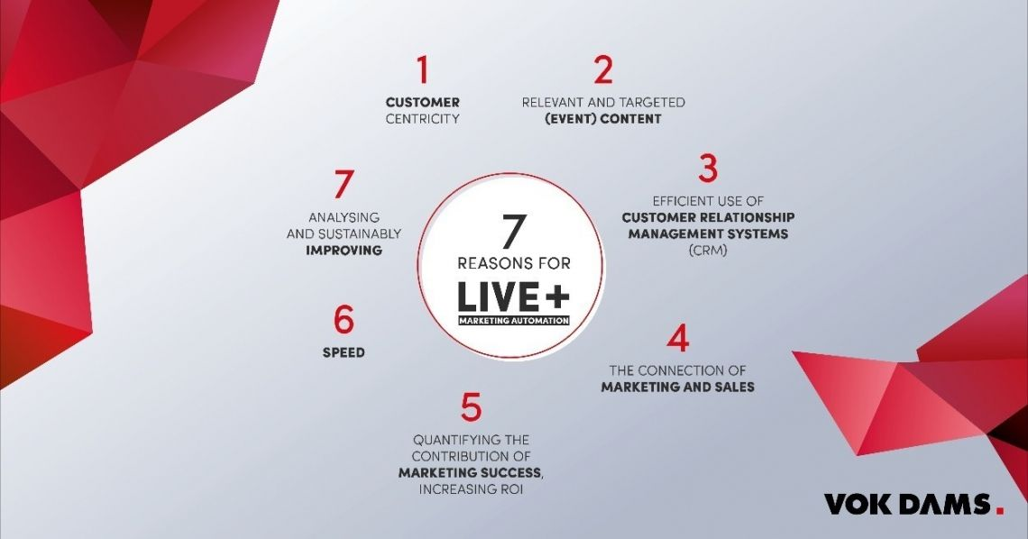 Die Zukunft von Events und Live-Marketing: Live+ Marketing Automation - Data-driven Events