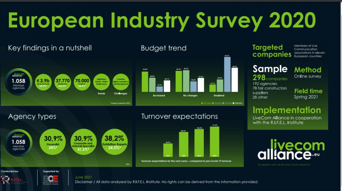 European Industry Survey 2020
