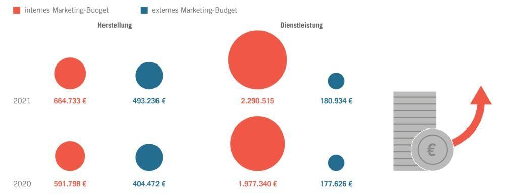 Marketing-Budgets der deutschen Industrie steigen 2021 um 16 Prozent