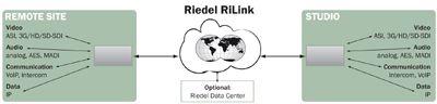 Die Alternative zum Satelliten-Uplink: RiLink Global Fiber Service