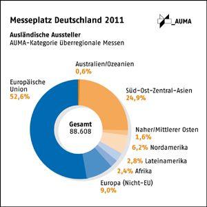 Aussteller aus Mittel- und Osteuropa verstärkt auf deutschen Messen