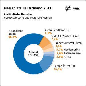 Deutsche Messen hatten 2011 rund  2,5 Mio. ausländische Besucher