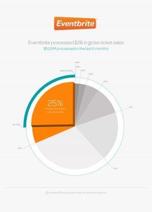 Umsatz mit Online-Tickets: Eventbrite überschreitet die zwei Milliarden Dollar-Grenze