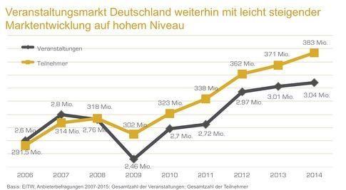 383 Millionen Teilnehmer besuchen deutsche Veranstaltungen – sechstes Rekordergebnis in Folge