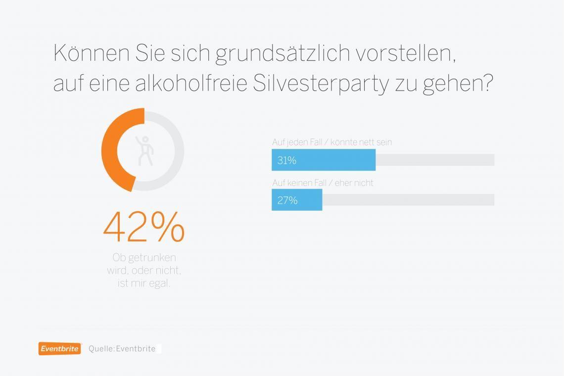 Kiba statt Kir Royal - Alkoholfrei durch die Silvesternacht! / Umfrage von Eventbrite
