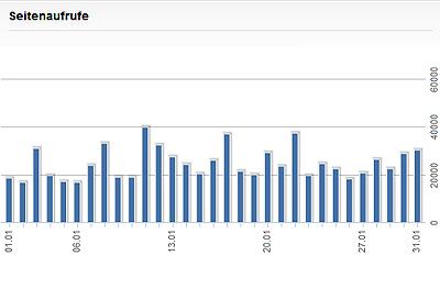 Seitenaufrufe im Januar 2014