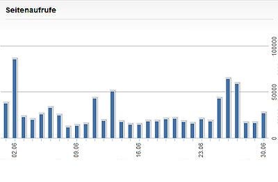 Seitenaufrufe im Juni 2014